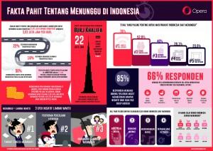 Fakta Pahit Tentang Menunggu di Indonesia